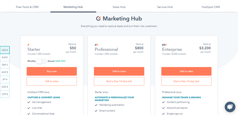 Hubspot's pricing plans start at $50/month but then increase to $800/month and $3,200/month.