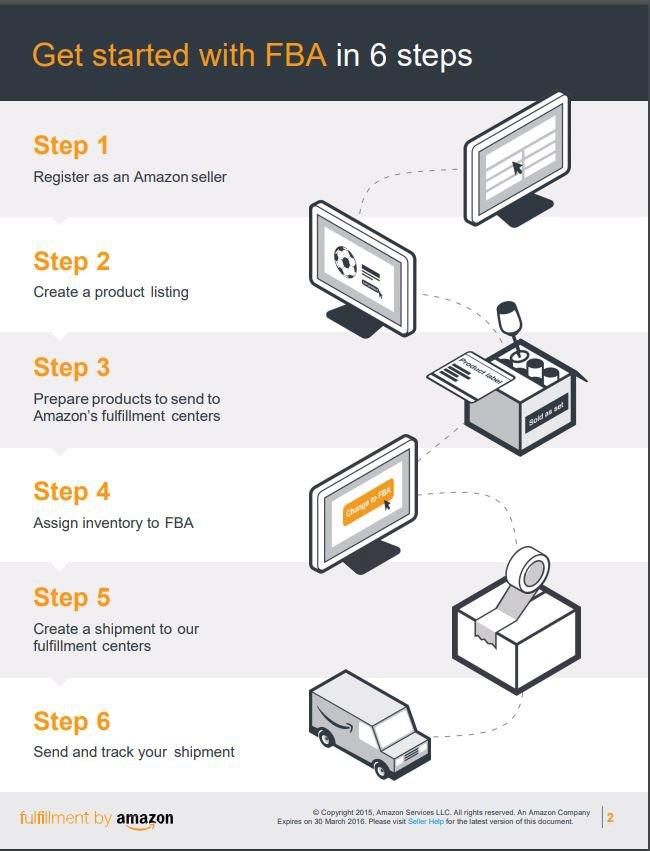 Amazon FBA's six-step sign-up process.