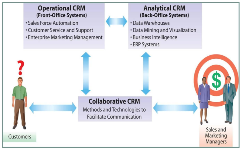 Directional arrows show the connections between customers, sales and marketing managers, and the three CRM types.