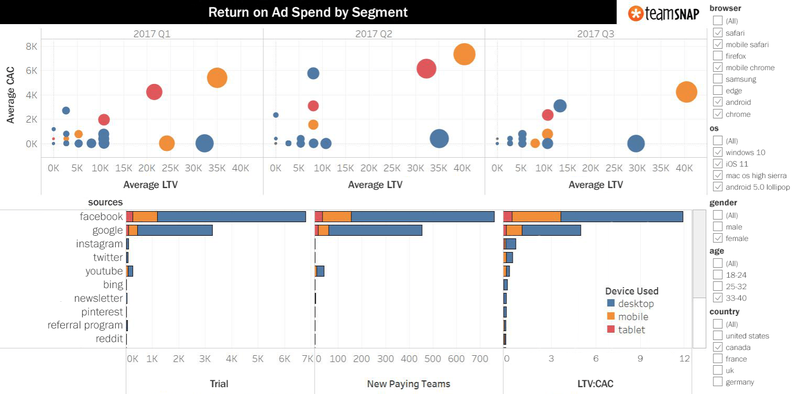 Tableau uses plot graphs and bar charts to report different marketing results.