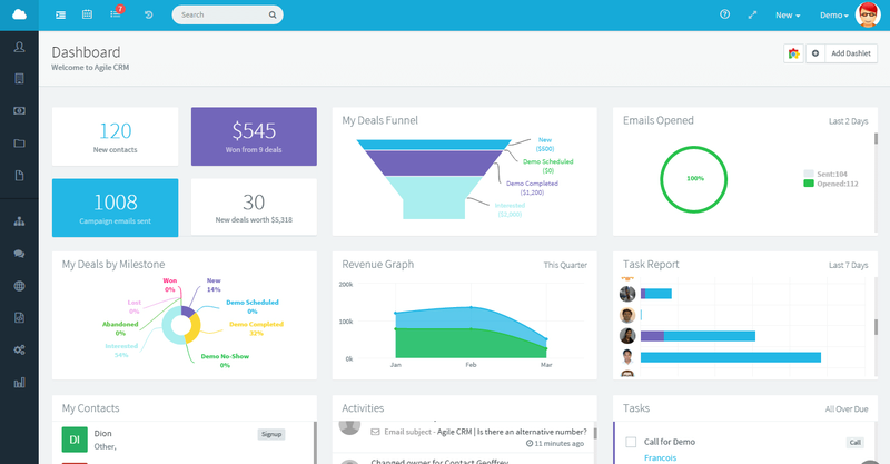 Agile CRM uses multicolored charts to visualize sales data.