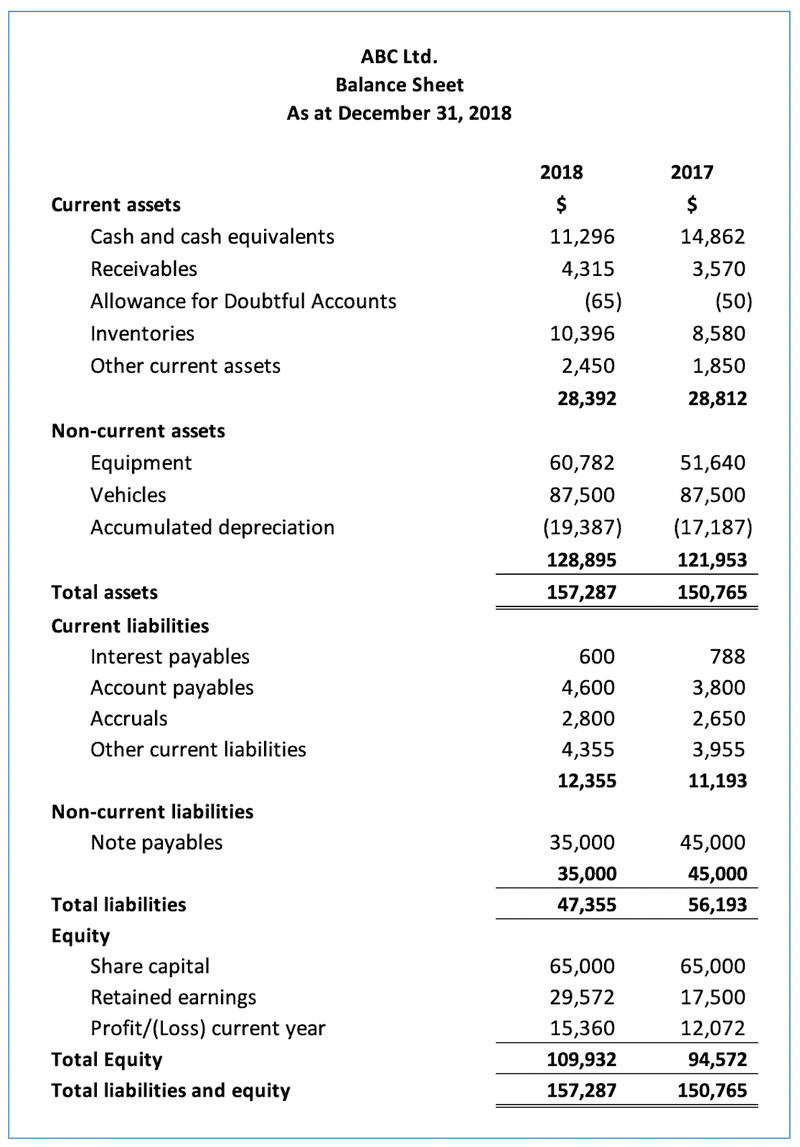 A comparable balance sheet displaying current and non-current assets, liabilities, and equity.