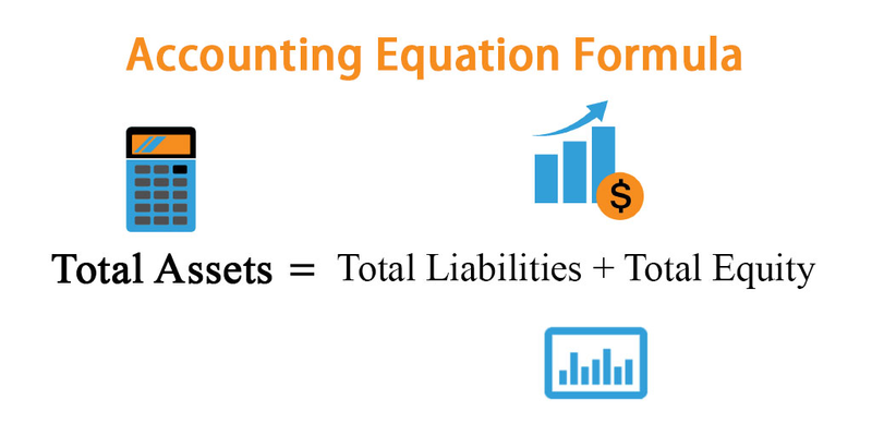 A basic accounting equation shows assets equal liabilities, plus owners' or shareholders' equity.