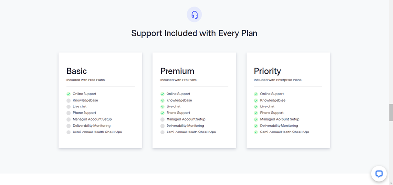 Benchmark Email's support by price plan.