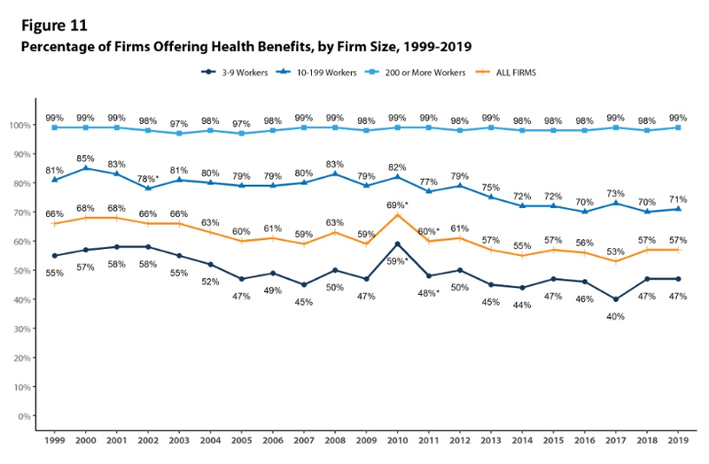 Screenshot of a graph showing the percentage of firms offering health benefits by business size from 1999-2019.