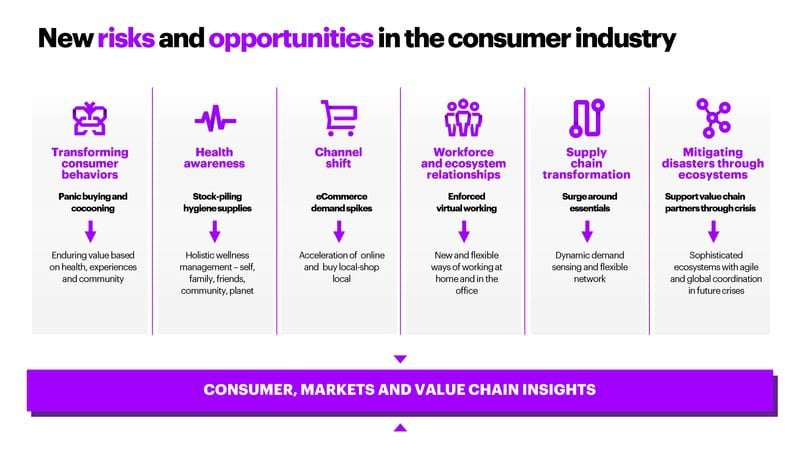 An infographic highlighting the risks and opportunities facing the consumer industry during COVID-19.