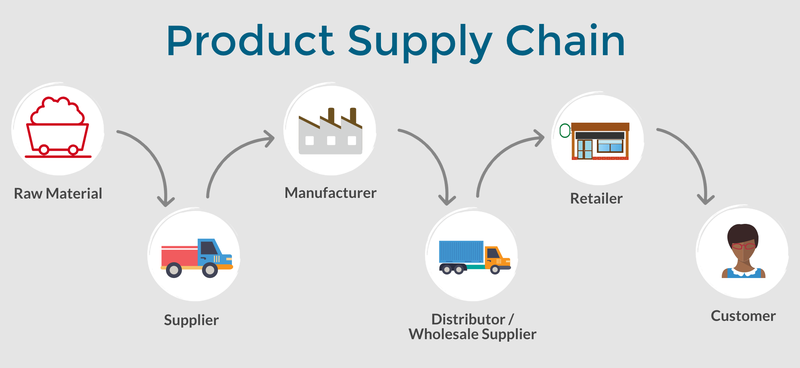 The six-step product supply chain is represented by directional arrows and icons for raw materials, supplier, manufacturer, distributor/wholesale supplier, retailer, and customer.