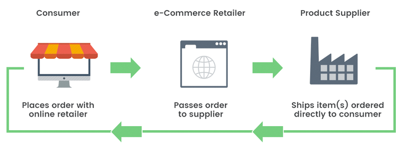 Directional arrows and icons illustrate the online dropshipping sales process: a customer places an e-commerce order and the merchant sends it to the supplier, who ships the product to the customer.