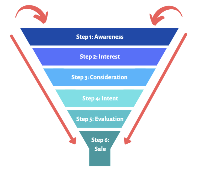 Diagram of the six steps in the sales funnel
