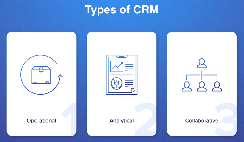 Different icons represent the three basic CRM types.