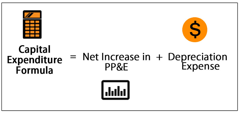 An illustration of the CapEx formula showing the total equals the net PP&E increase plus the depreciation expense.
