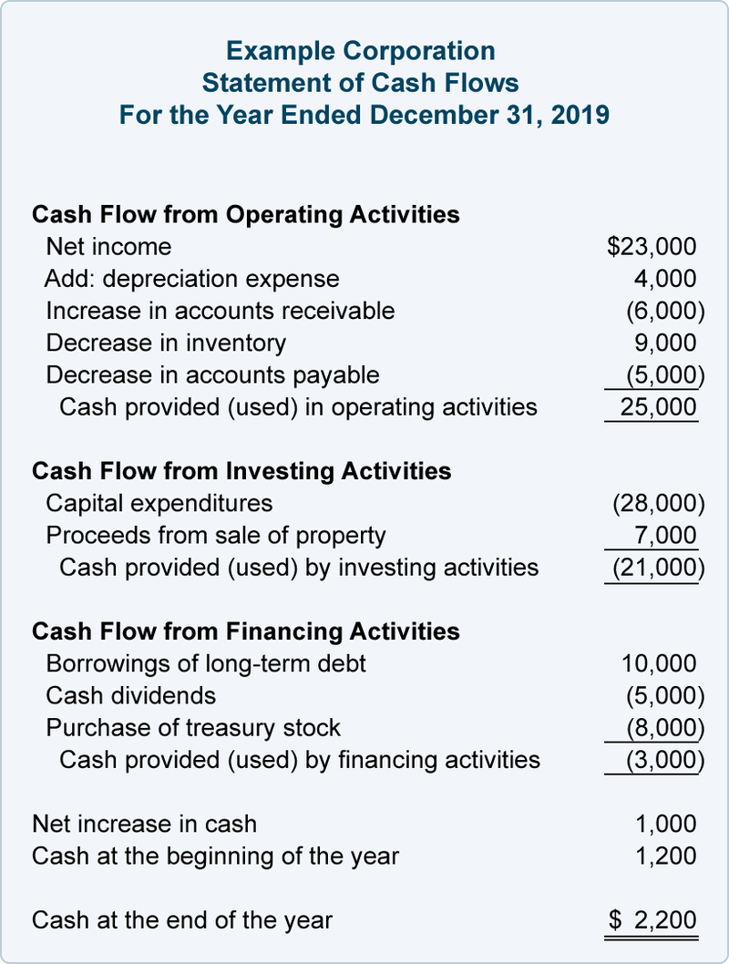 Capital expenditures for the year ending 2019 shown in a Statement of Cash Flows.