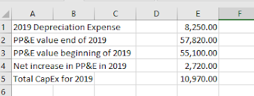 Spreadsheet with total CapEx for 2019
