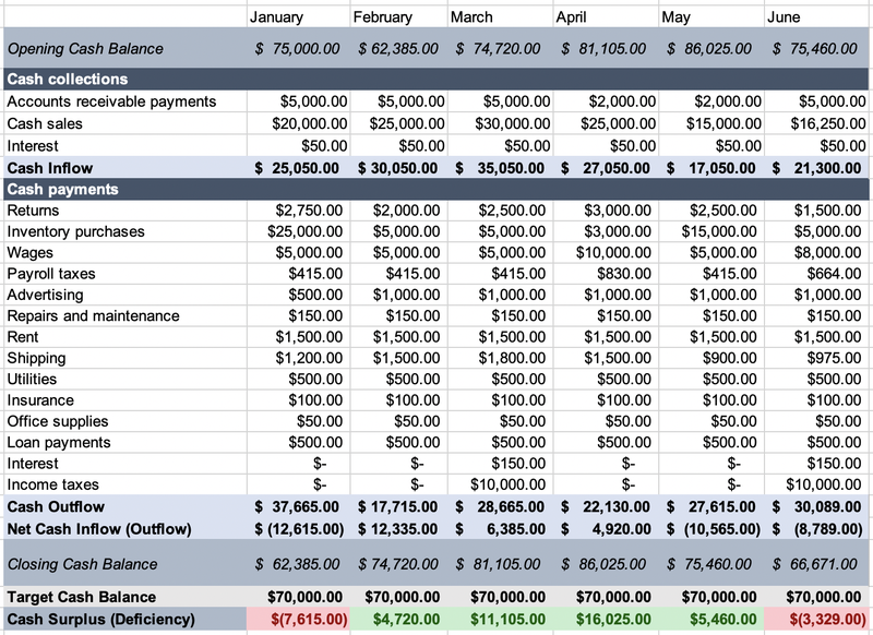 Screenshot showing a cash budget including opening and closing cash balances and cash inflows and outflows.