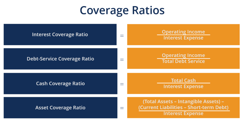 A list of coverage ratios and their corresponding formulas.