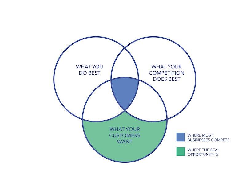 A Venn diagram showing where the competitive advantage is.