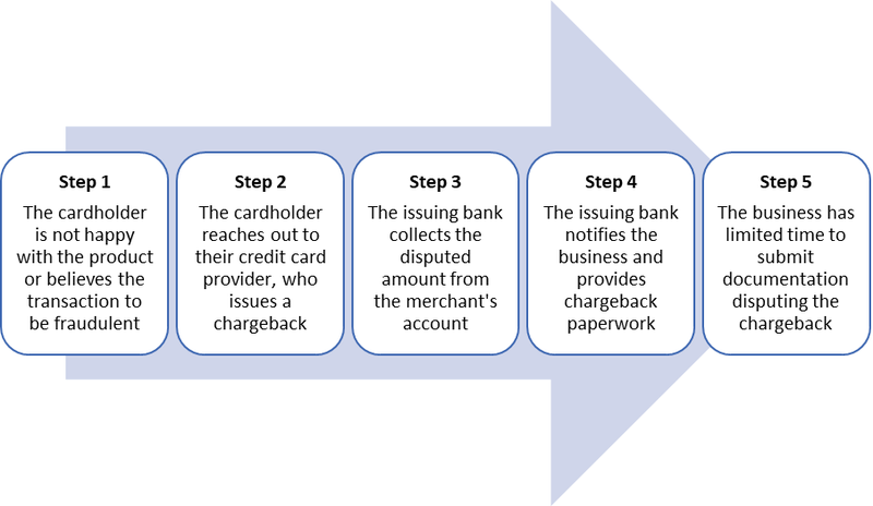 The five steps of the chargeback process are broken out in numbered text boxes with a left-to-right arrow behind them.