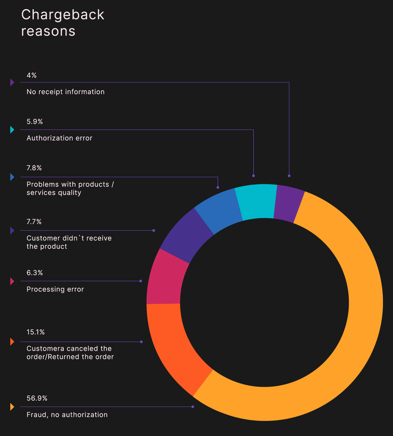 A chart demonstrates the percentages of seven reasons for chargebacks, ranging from no receipt information (4%) to fraud (56.9%).