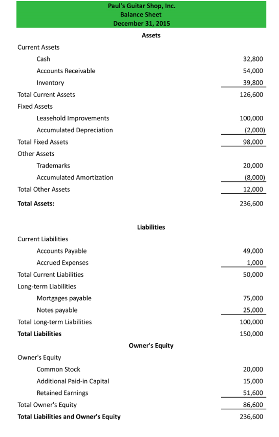 An example of a classified balance sheet for a company named Paul's Guitar Shop Inc.