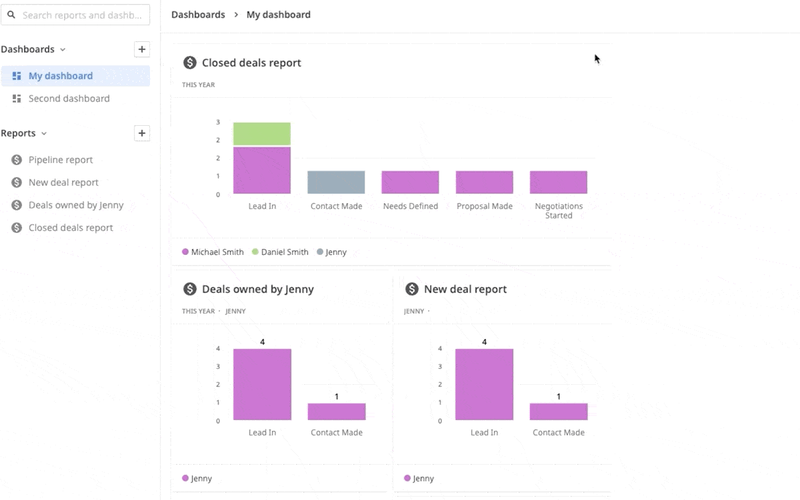 Pipedrive uses bar graphs on its sales dashboard to show assigned deals, closed deals, and new deal reports.
