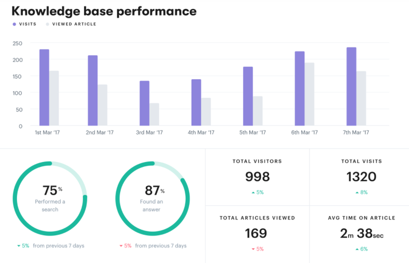 Groove knowledge base metrics include total visitors, visits, and articles viewed, and average time spent on articles.