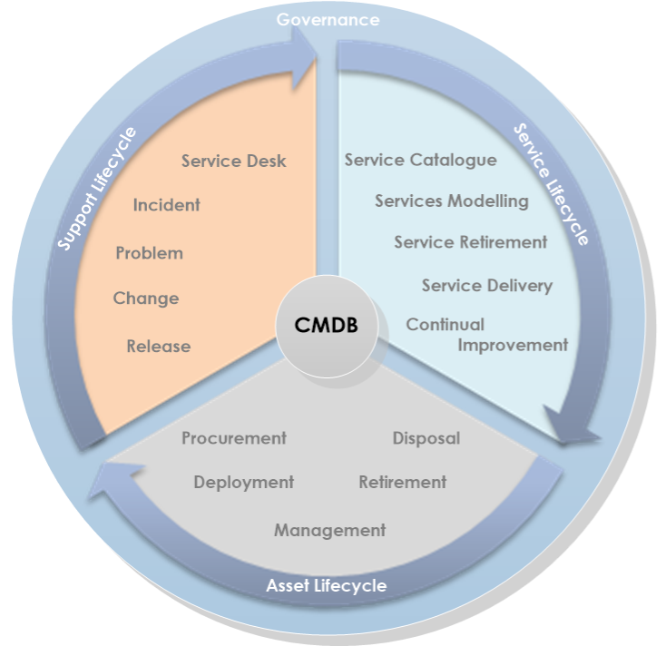 The CMDB's three lifecycle governance areas — assets, support, and service — are shown with the sub-tasks and responsibilities for each one.