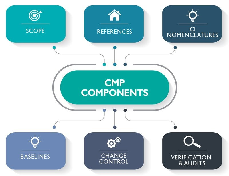 The six CMP components are scope, reference, CI nomenclatures, baselines, change control, and verification and audits.