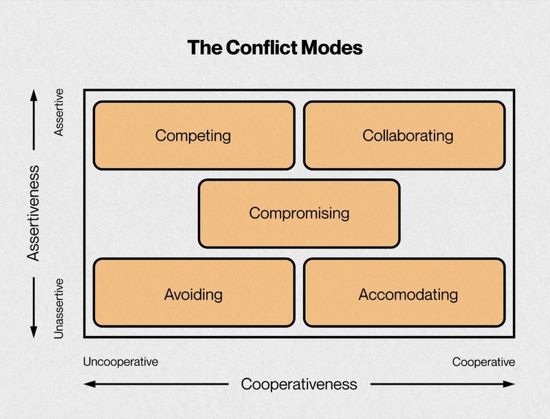 Screenshot of the Thomas-Kilmann conflict management theory or model.