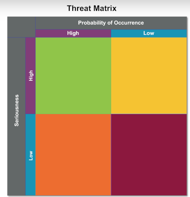 Potential threats are plotted on an x-y axis where x is high or low probability and y is high or low seriousness.