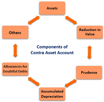 A graphic displaying the components of contra asset accounts in a circular fashion.
