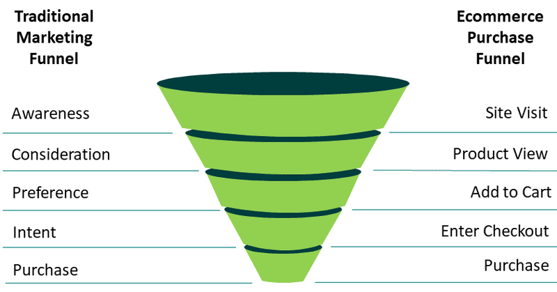 A screenshot comparing marketing conversion funnel to the e-commerce conversion funnel.