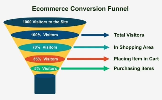 Screenshot of the e-commerce conversion funnel.
