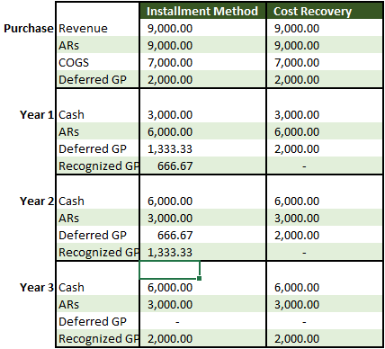 Cost recovery method table