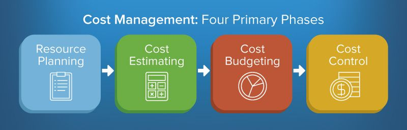 A graphic of the four primary phases of cost management.