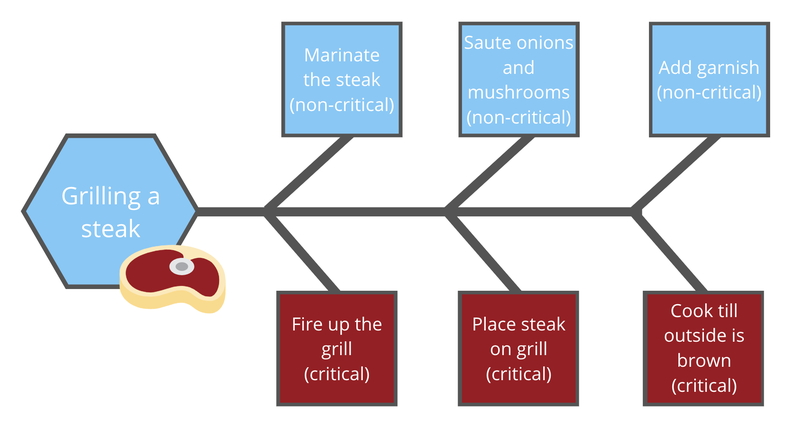 Workflow of grilling a steak showing critical path steps in red and non-critical steps in blue.