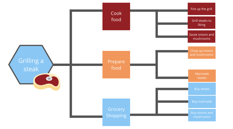 Example of a workflow for grilling a steak showing a work breakdown structure of various steps
