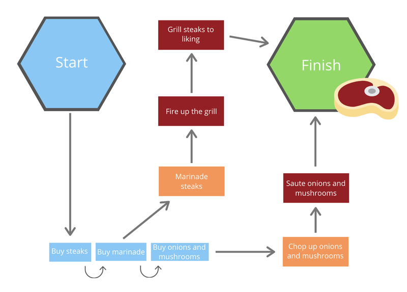 Workflow example for grilling a steak showing two separate, simultaneous processes from start to finish.