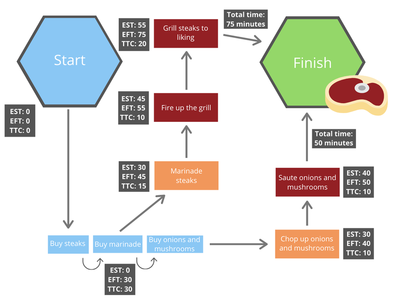 Workflow example of grilling a steak with duration analysis estimates for each step in the process.