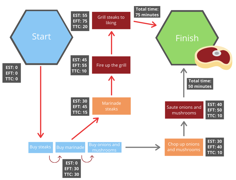 Example workflow for grilling a steak designating the critical path as the path taking the most time.