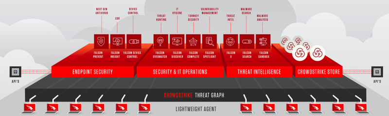 The CrowdStrike Falcon platform provides products for different security functions built on top of the company's threat graph and lightweight agent technology.