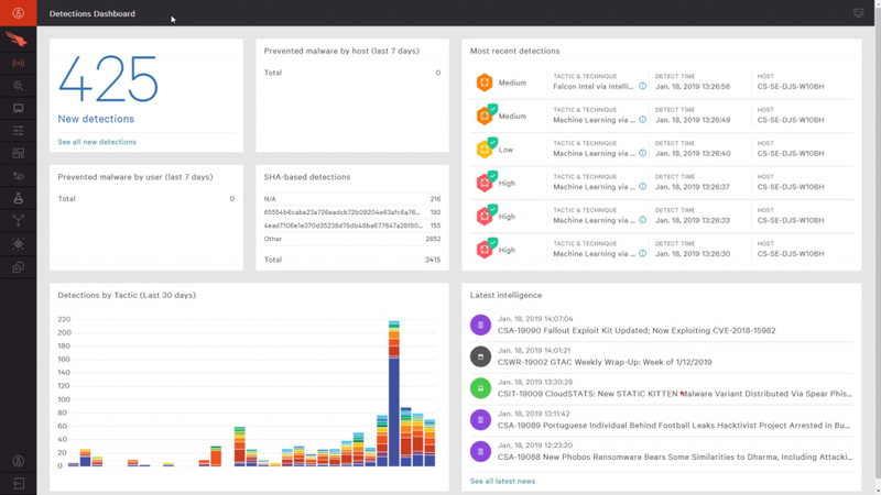 The Falcon dashboard shows information and charts about security threats.