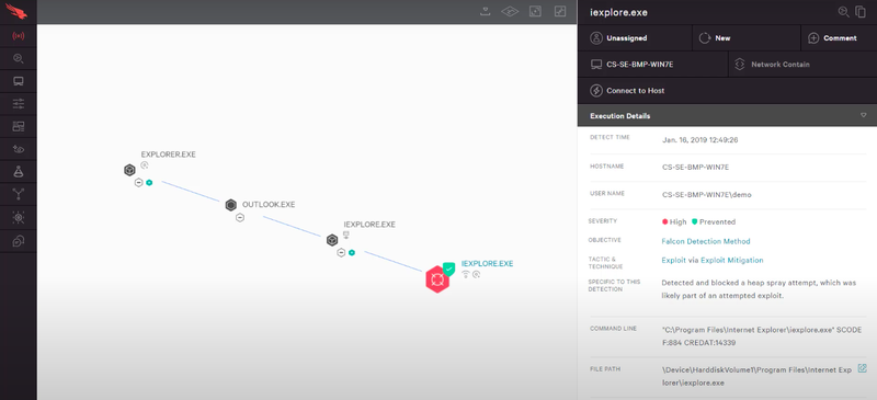 The CrowdStrike Falcon interface shows a diagram of the attack chain.