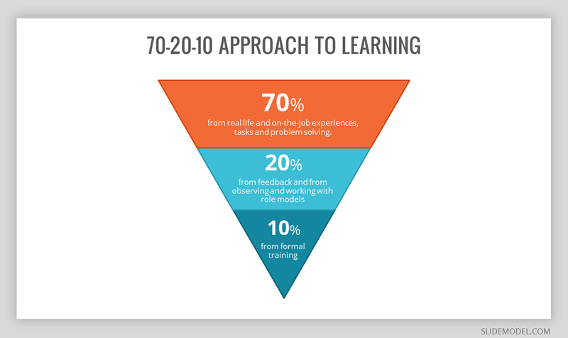 The 70-20-10 learning model is displayed as an inverted pyramid.