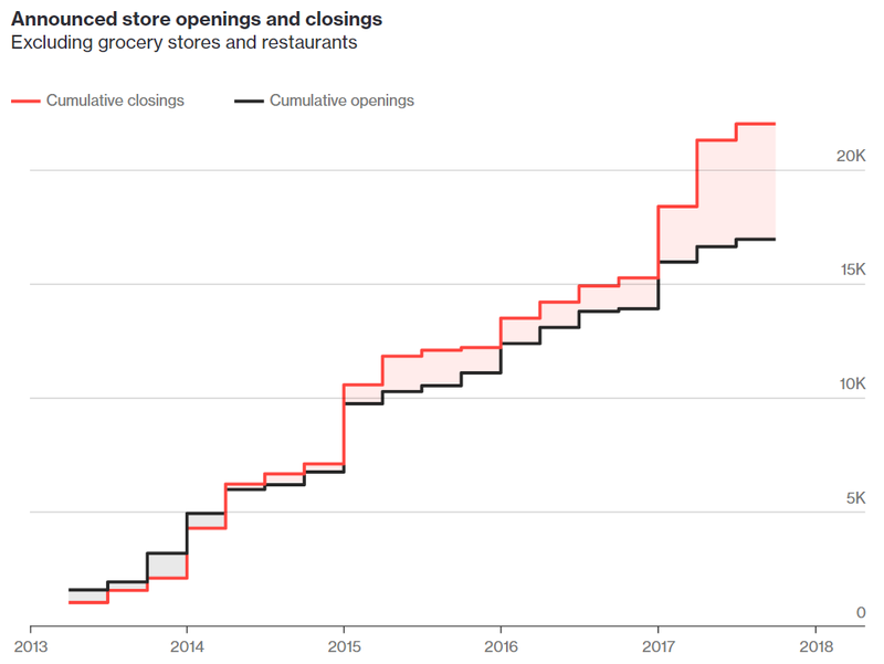 Number of Store Closings