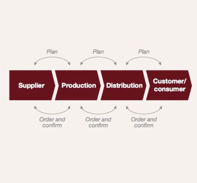 Supply Chain Visual