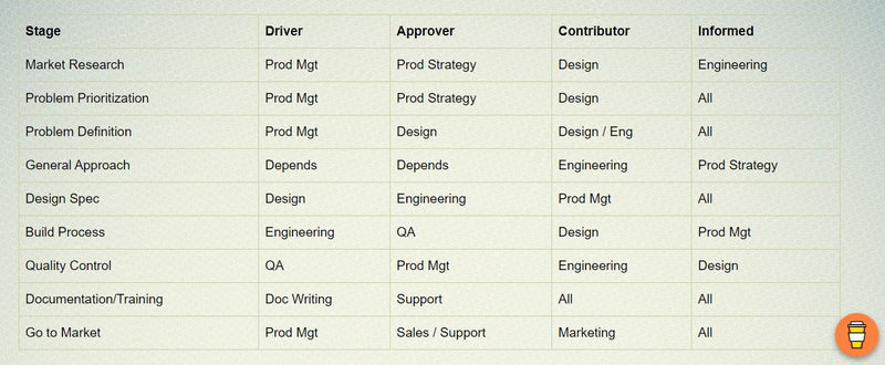A list of activities with their corresponding drivers, approvers, contributors, and informed stakeholders.