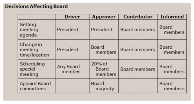 """A DACI matrix example, titled """"Decisions Affecting Board,"""" laying out board members' roles and responsibilities."""