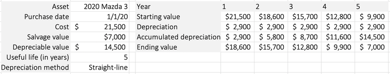 The depreciation schedule for a business vehicle.