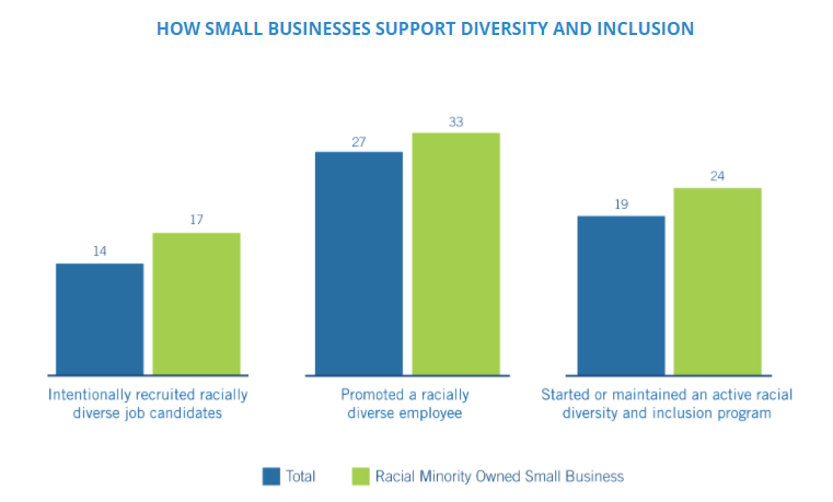 Graph showing diversity and inclusion initiatives by small businesses.