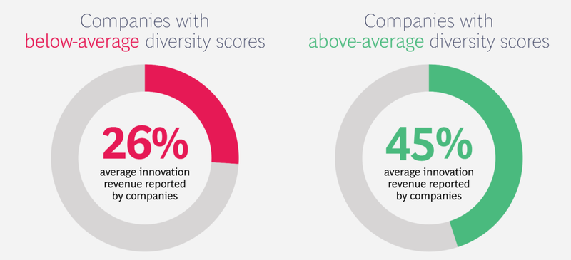 Graph showing average innovation revenue based on company diversity.